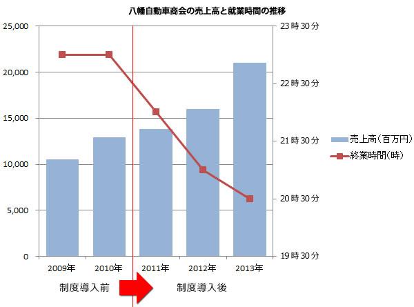 八幡自動車商会の売上高と就業時間の推移