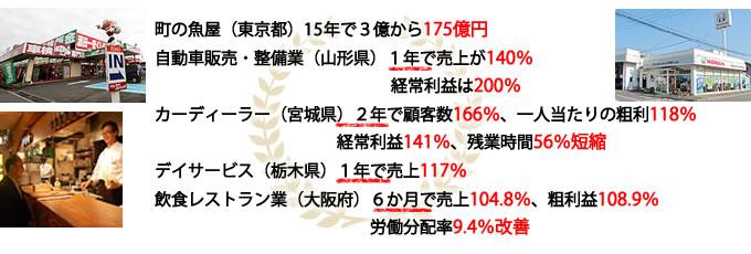 町の魚屋(東京都)30年で3億から175億円自動車販売・整備業(山形県)1年で売上が140%、経常利益は200%カーディラー(宮城県)2年で顧客数166%、一人当たりの粗利118%、経常利益141%、残業時間56%短縮デイサービス(栃木県)1年で売上117%飲食レストラン業(大阪府)6か月で売上104.8%、粗利益108.9%、労働分配率9.4%改善