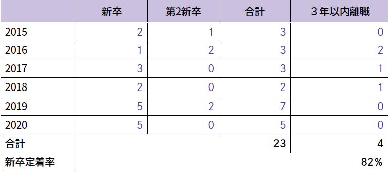 新卒採用人数と3年以内の離職人数の表